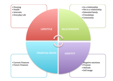 Retirement Planning diagram