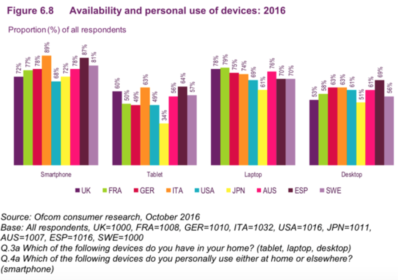 Graph of personal use of mobile devices 2016
